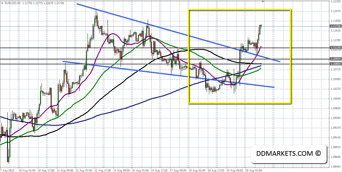 EURUSD 60min Chart 20/08/15