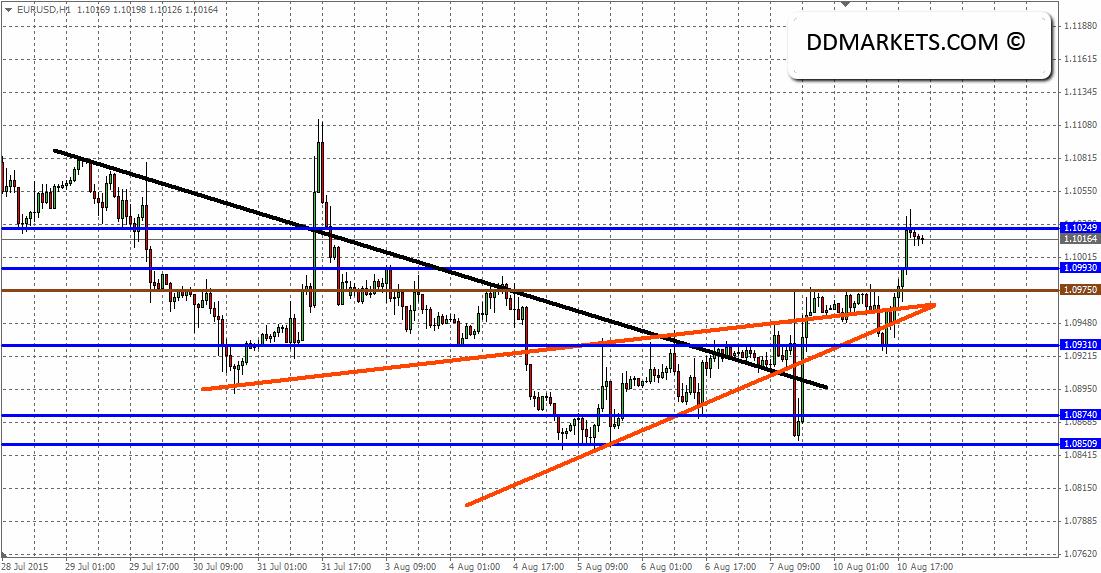 EURUSD 60 Minutes Chart 10/08/15