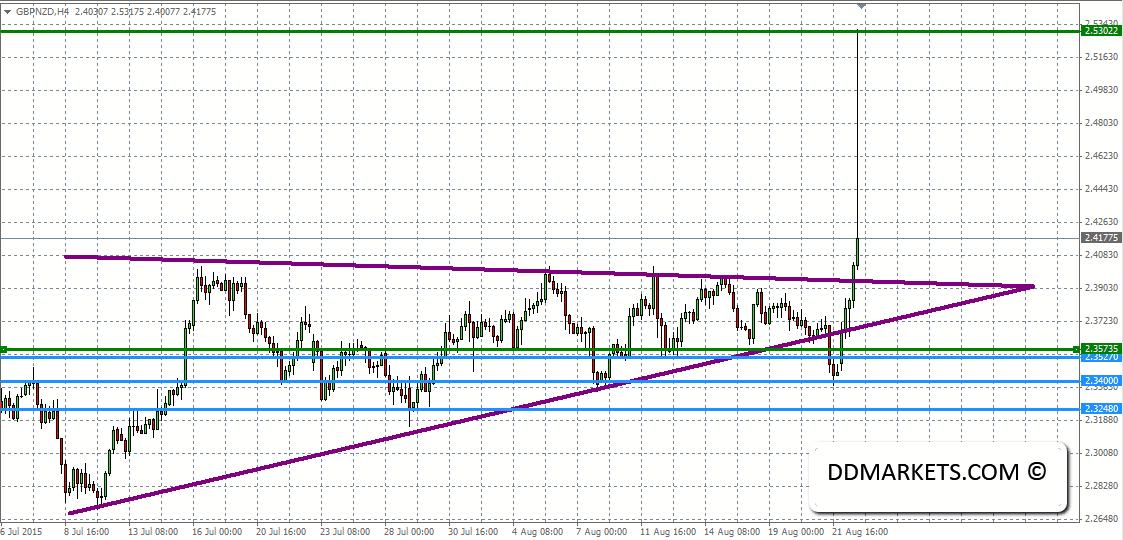 GBPNZD 4hr Chart Profit 24/08/15