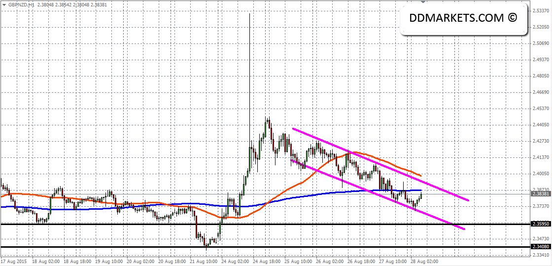 GBPNZD 60min Chart 28/08/15
