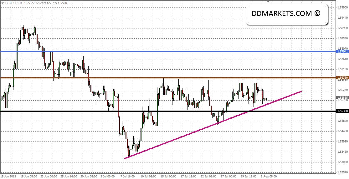 GBPUSD 4hr Chart 3 August 2015