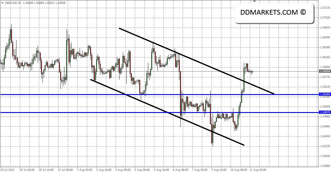 GBPUSD 60min chart 10 August 2015