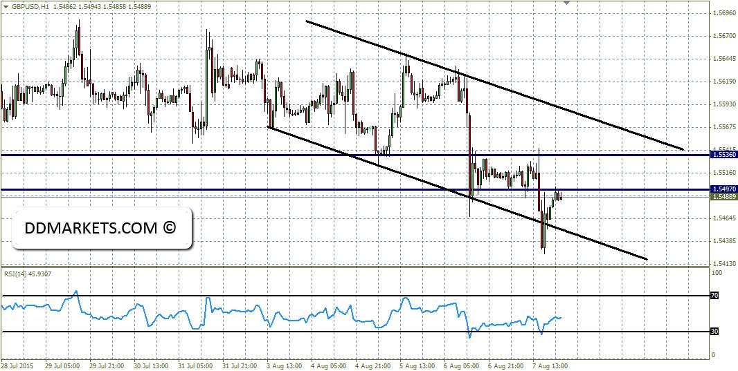 GBPUSD 60min Chart 08/08/15