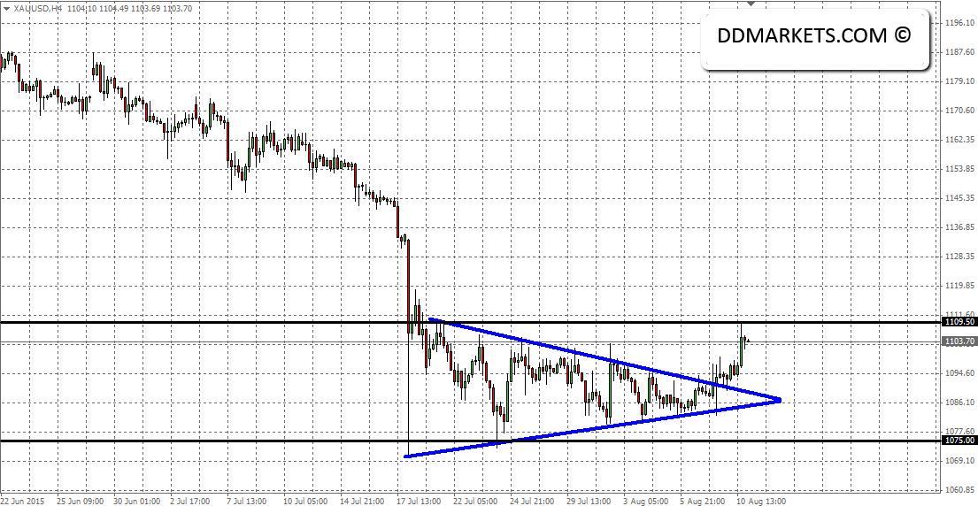 Gold 4hr Chart 10 August 2015