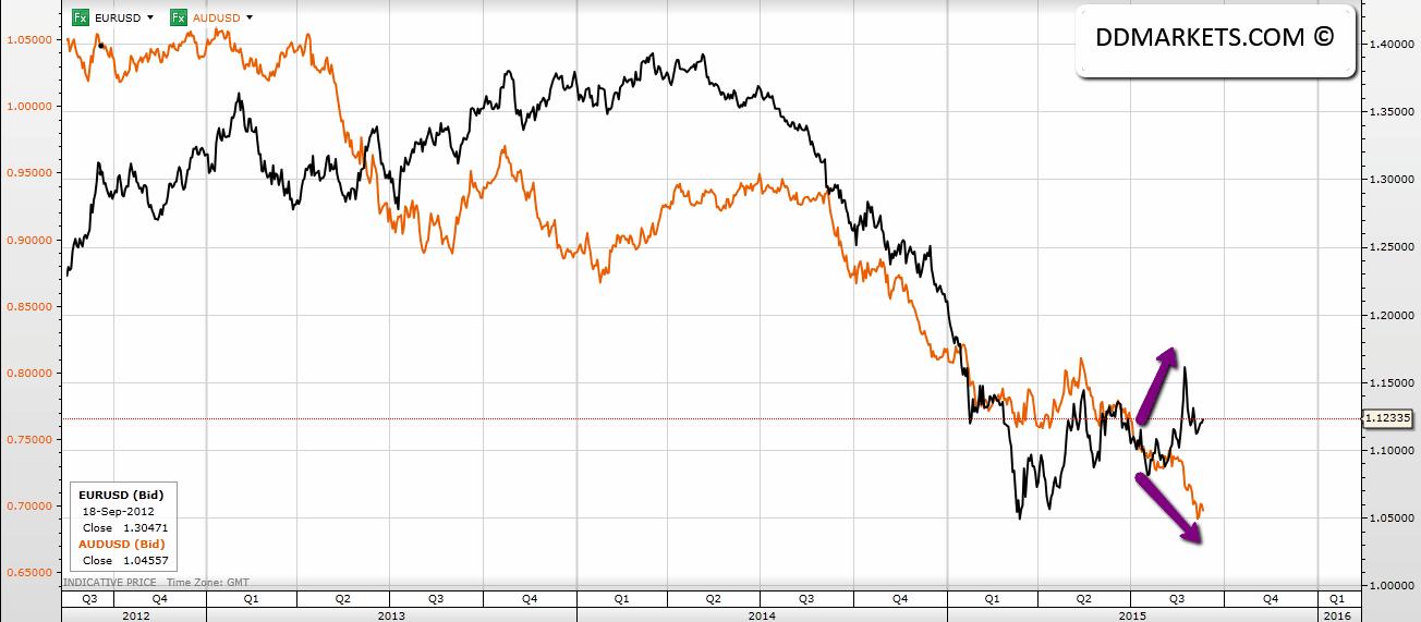 EURUSD / AUDUSD Currency Correlation