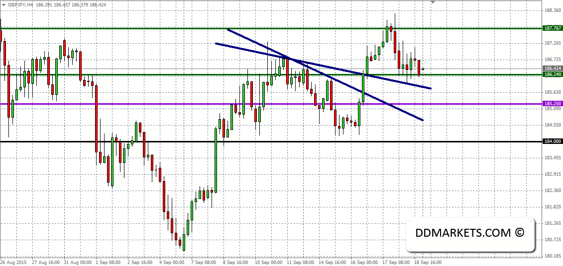 GBPJPY Current 4hr Chart 20/09/15
