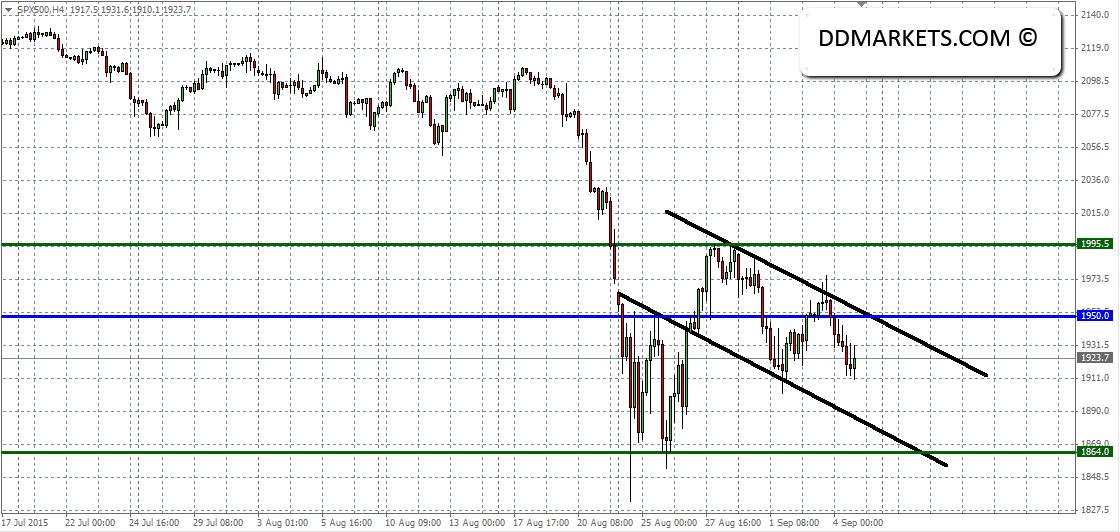 SP500 4hr Chart 06/09/15