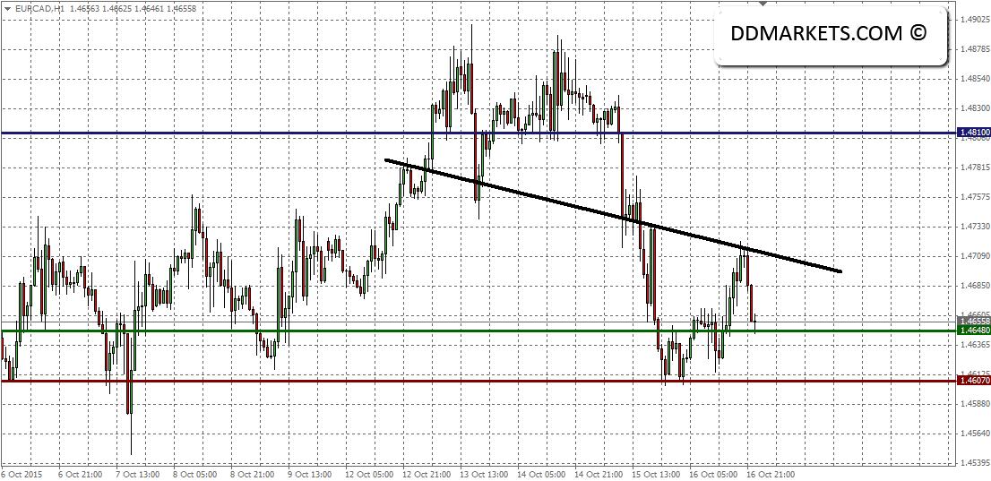 EURCAD 60min Chart 18/10/15