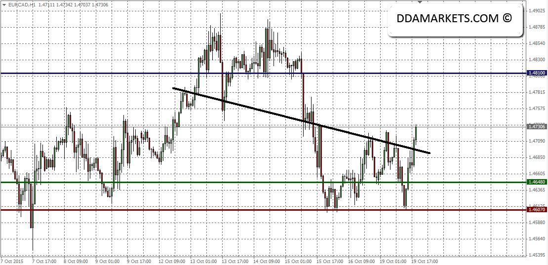 EURCAD 60min Chart 19/10/15