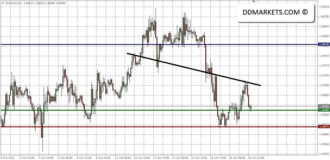 EURCAD Current 60min Chart 18/10/15