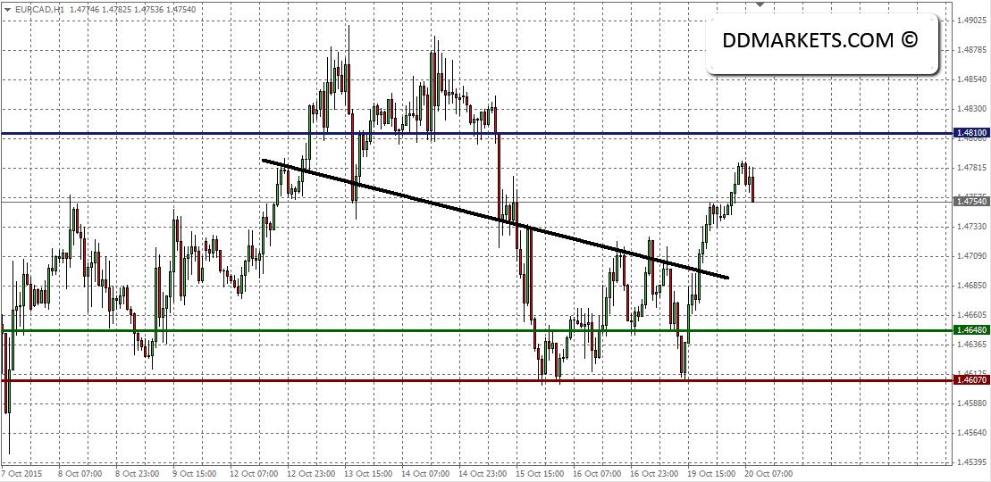 EURCAD 60min Chart 20/10/15