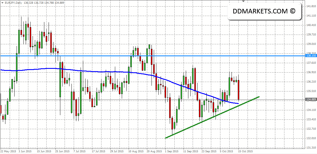EURJPY Daily Chart 15/10/15