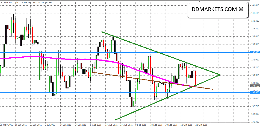 EURJPY Daily Chart 22/10/15