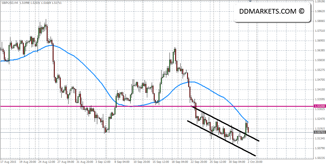 GBPUSD 4hr Chart 03/10/15