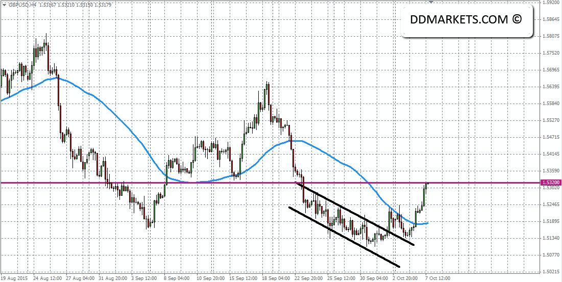 GBPUSD 4hr Chart 07/10/15
