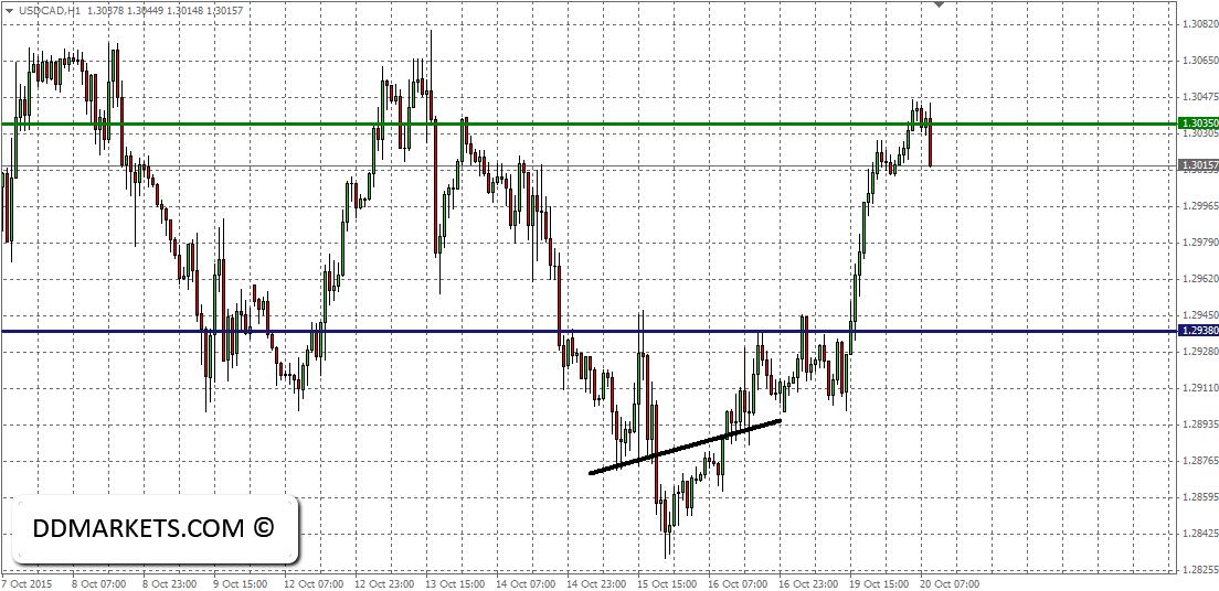USDCAD 60min Chart 20/10/15