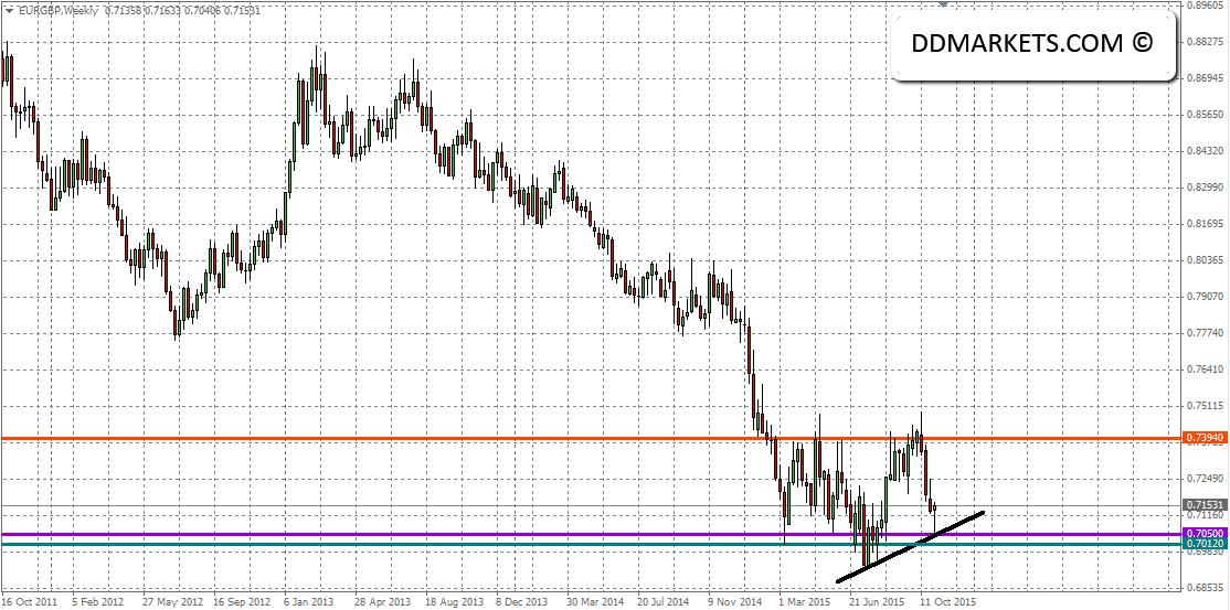 EURGBP Weekly Chart III 05/11/15