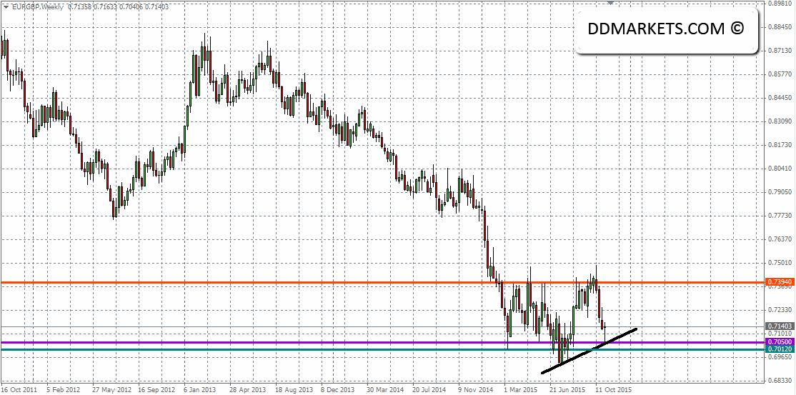 EURGBP Weekly Chart II 05/11/15