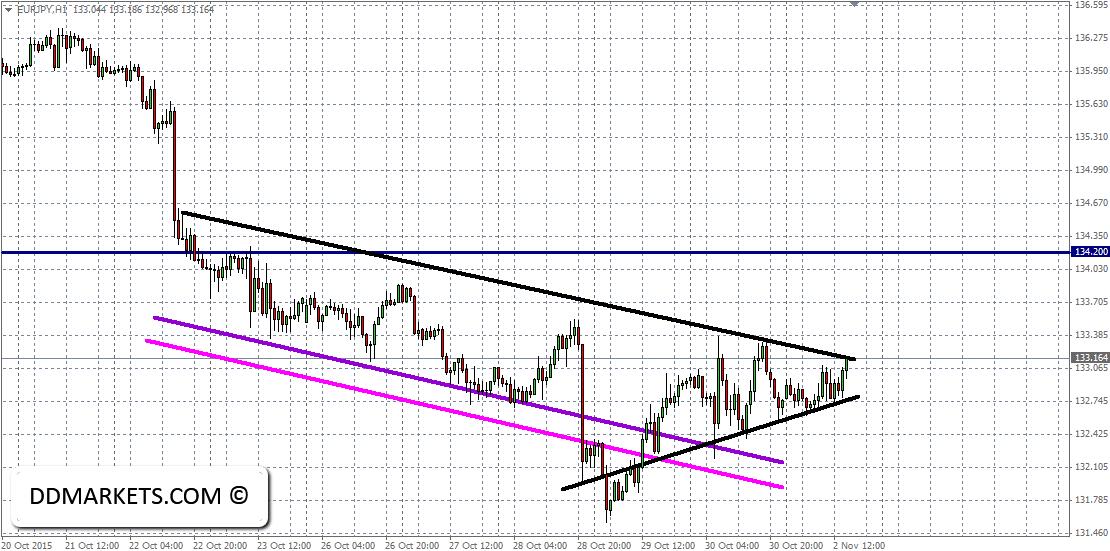 EURJPY 60min Chart 02/11/15