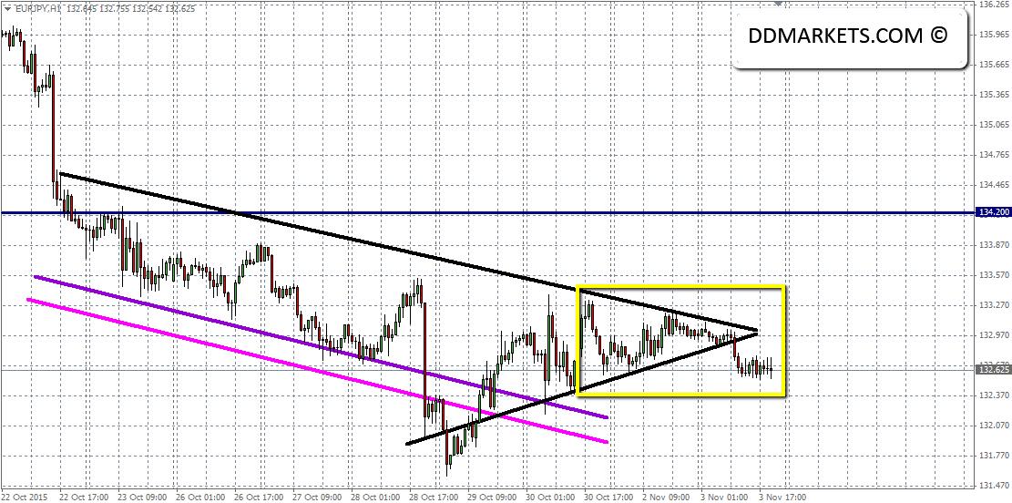 EURJPY 60min Chart 03/11/15