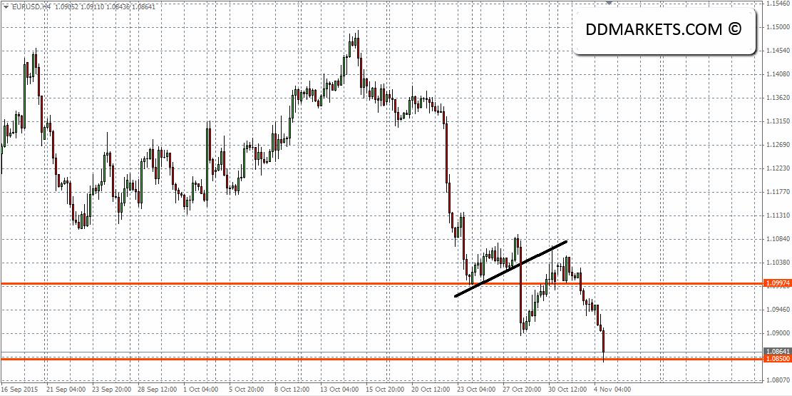 EURUSD 4hr Chart II 04/11/15