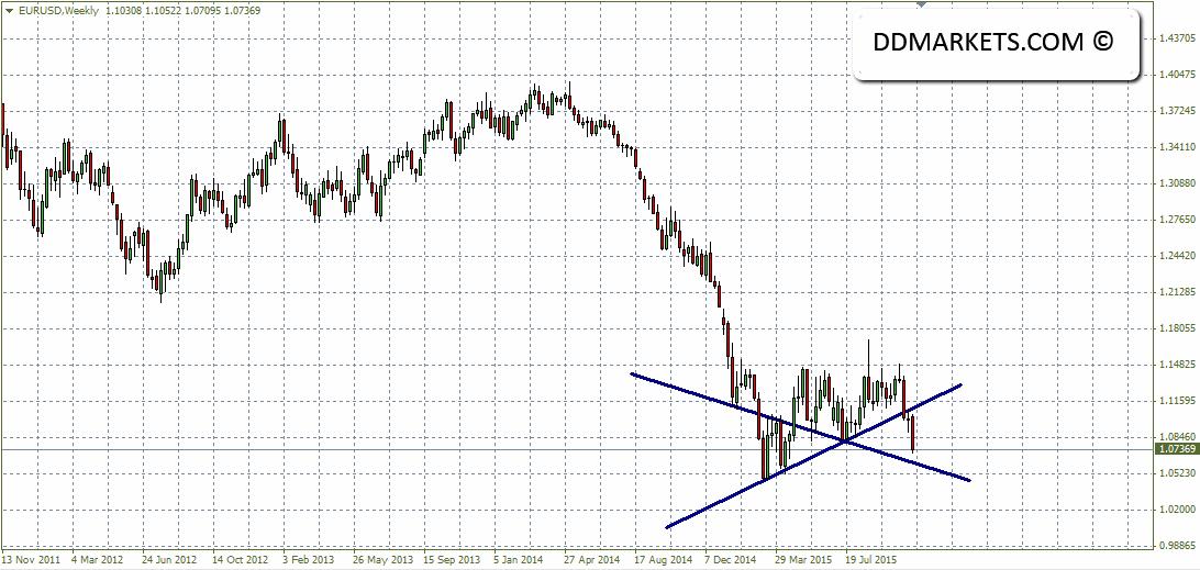 EURUSD Weekly Chart 07/11/15