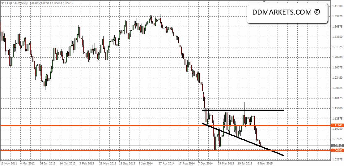 EURUSD Weekly Chart II 29/11/15