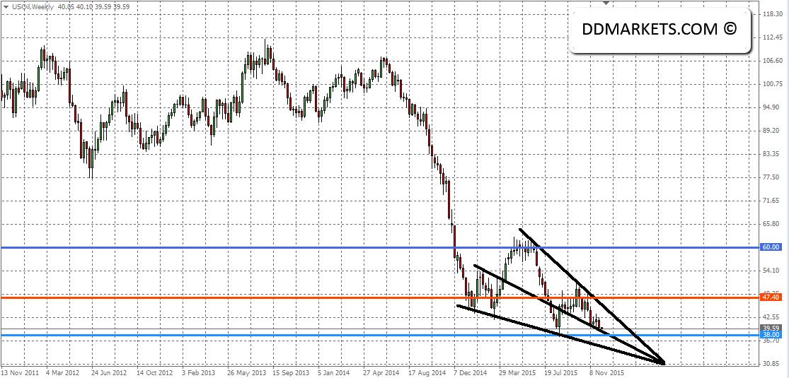 Crude Oil Weekly Chart II 06/12/15