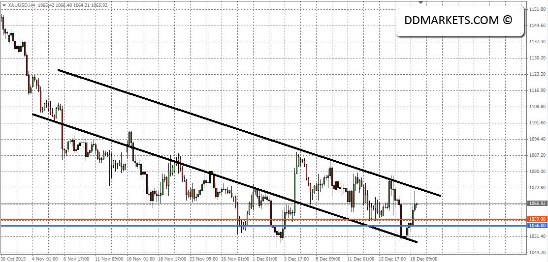 Gold 4hr Chart 20/12/15