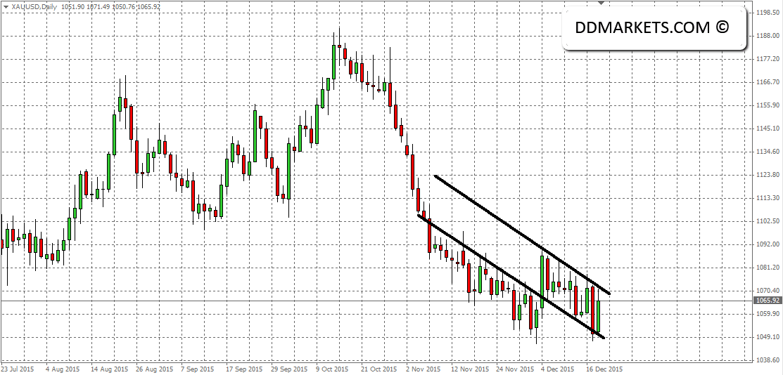 Gold Daily Chart 20/12/15