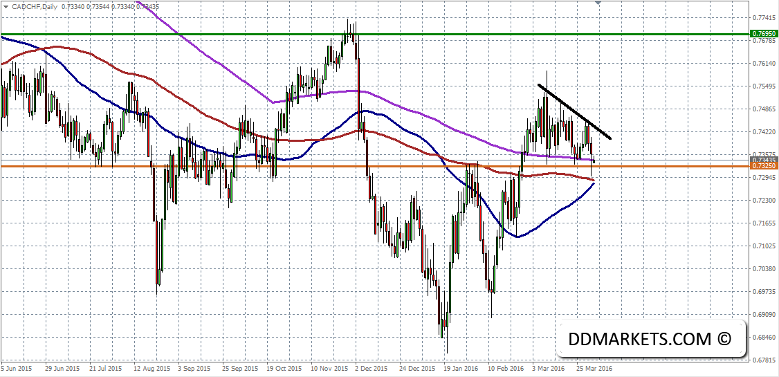 CADCHF_Daily_Chart_II_3_April_2016
