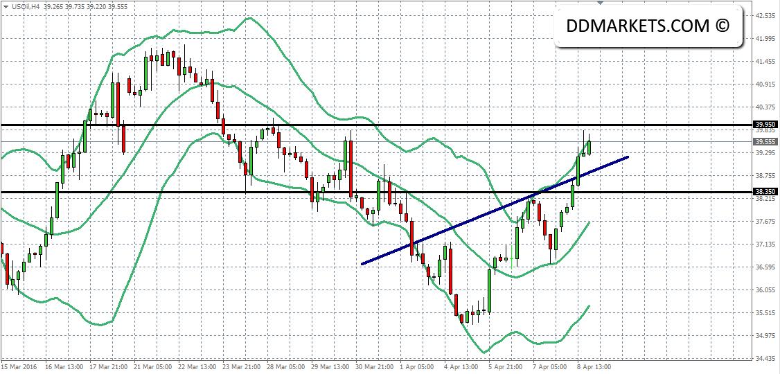 Crude oil 4hr Chart 10/04/16