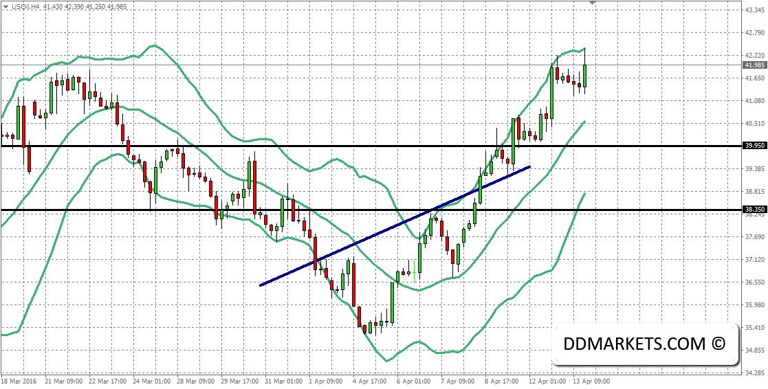 Crude oil 4hr Chart 13/04/16
