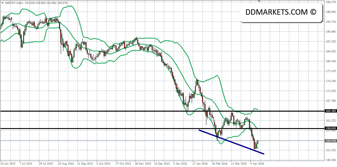 GBGPJPY Daily Chart 12/04/16