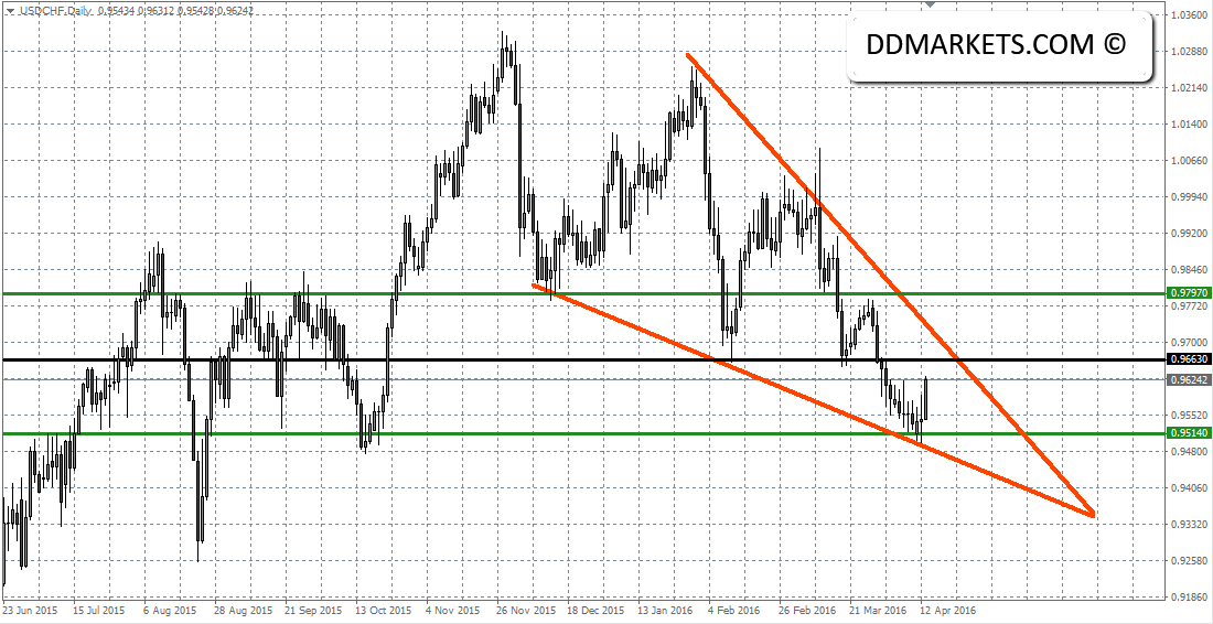 USDCHF_Daily_Chart_13_April_2016