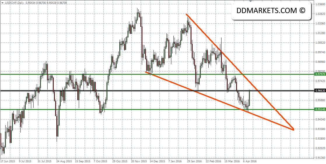 USDCHF Daily Chart II 13/04/16