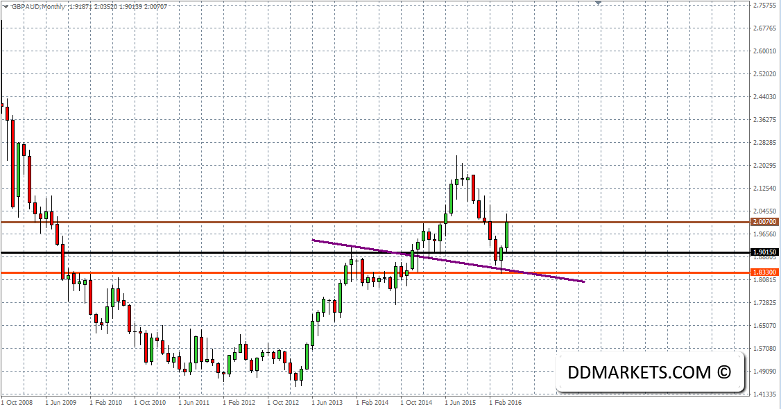 GBPAUD Monthly Chart 22/05/16
