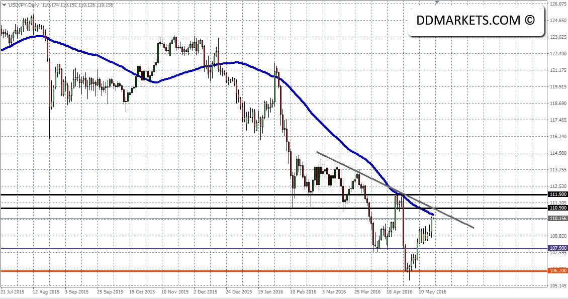 USDJPY Daily Chart II 18/05/16