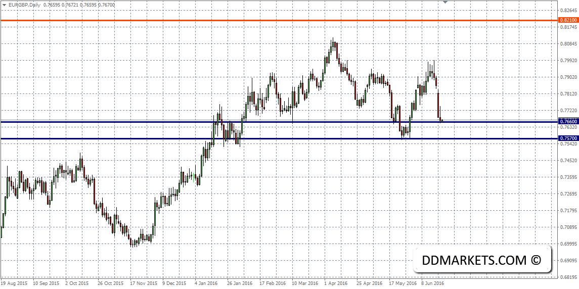 EURGBP Daily Chart 21/06/16