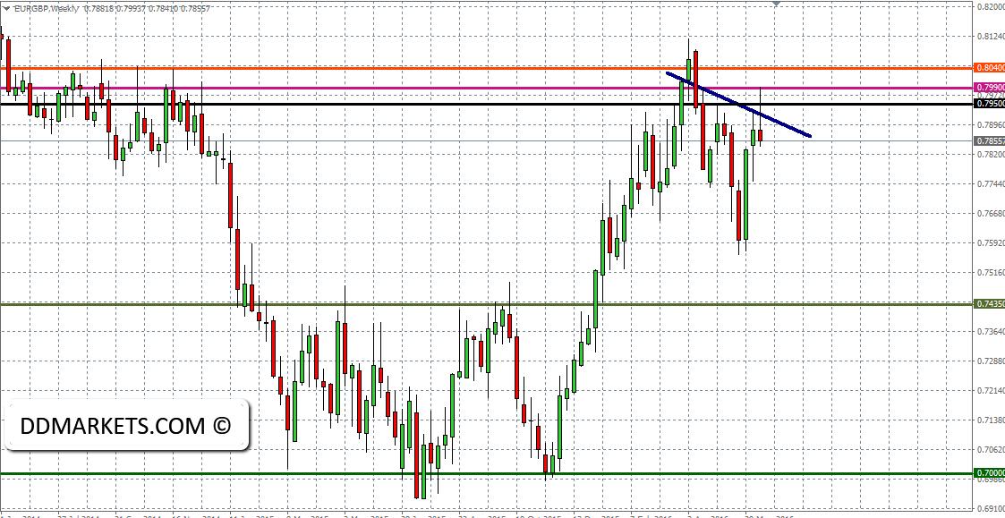 EURGBP Weekly Chart 19/06/16