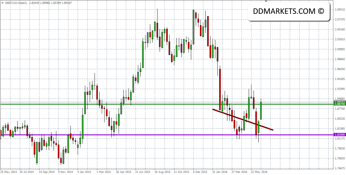 GBPCAD Weekly Chart 23/06/16