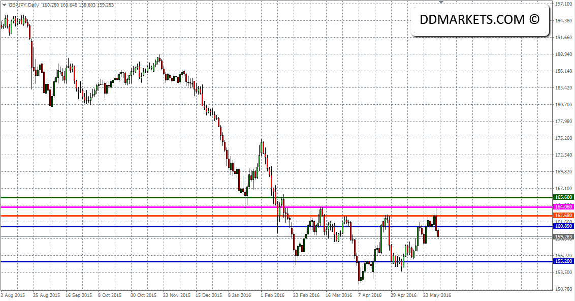 GBPJPY Daily Chart 01/06/16