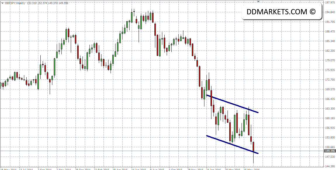 GBPJPY Weekly Chart 19/06/16