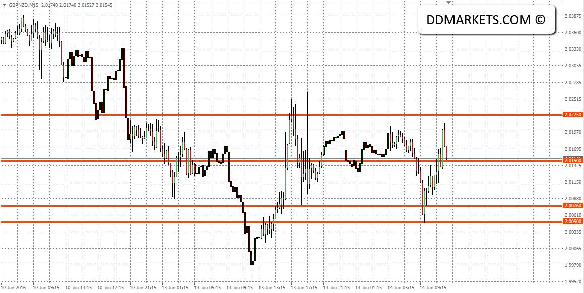 GBPNZD 15min Chart 14/06/16
