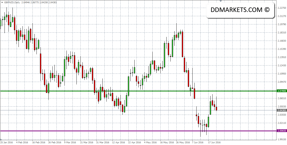 GBPNZD Daily Chart 23/06/16