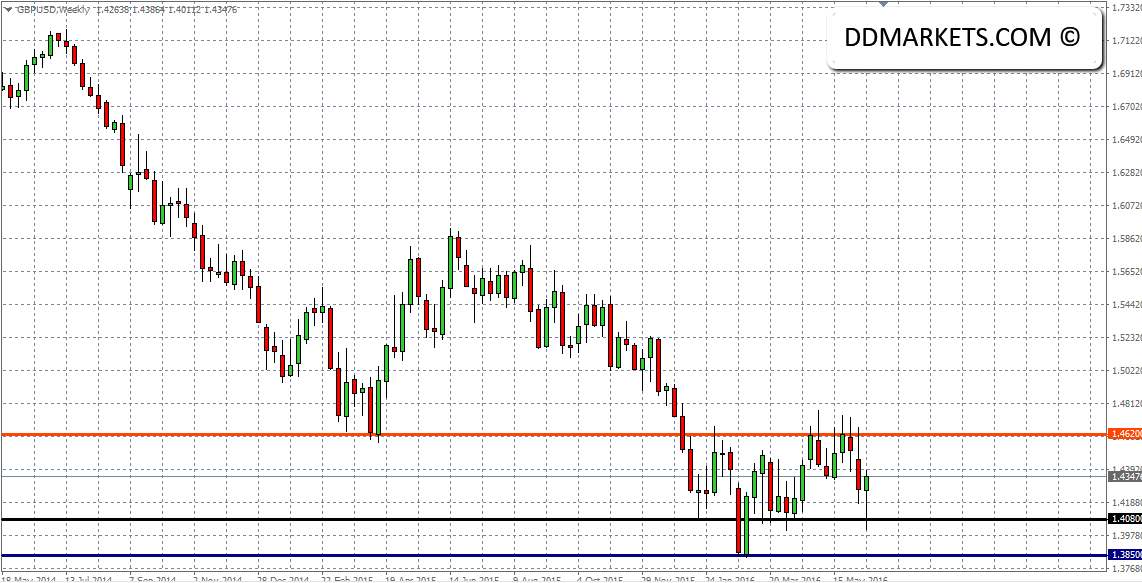 GBPUSD Weekly Chart 19/06/16