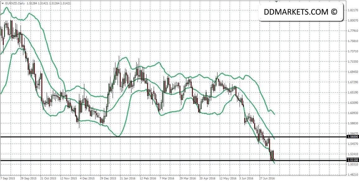 EURNZD Daily Chart II 12/07/16