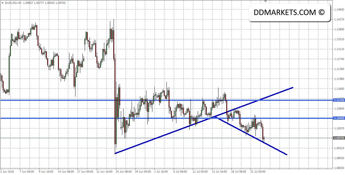 EURUSD 4hr Chart 24/07/16