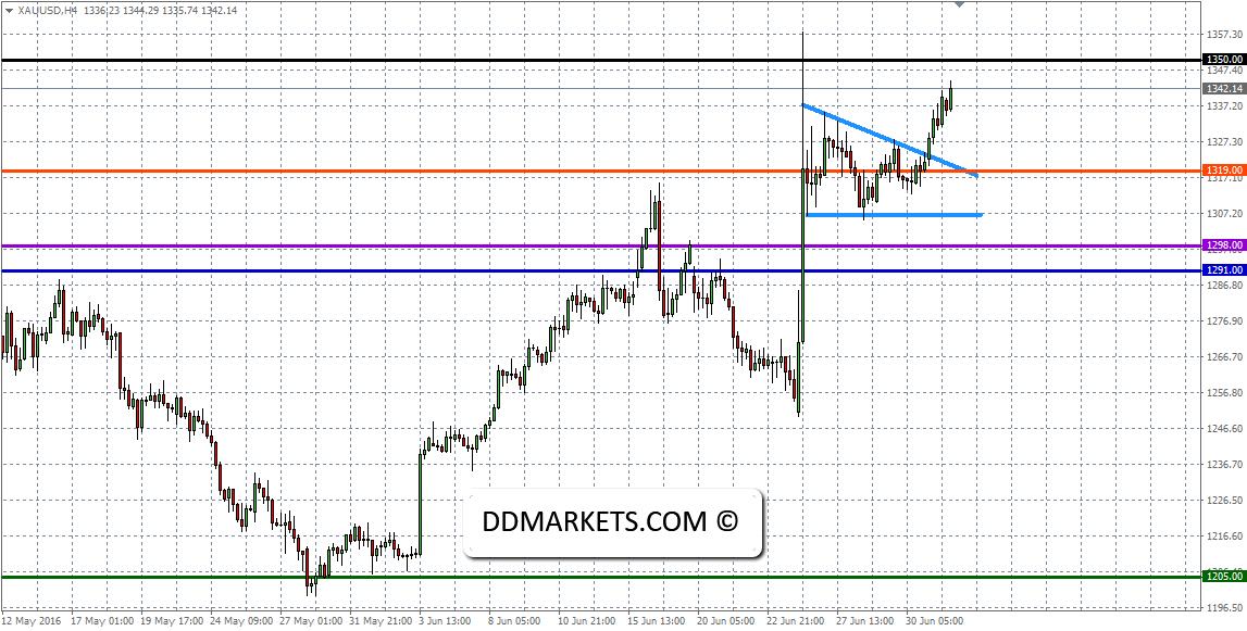 XAU/USD 4hr Chart 03/07/16