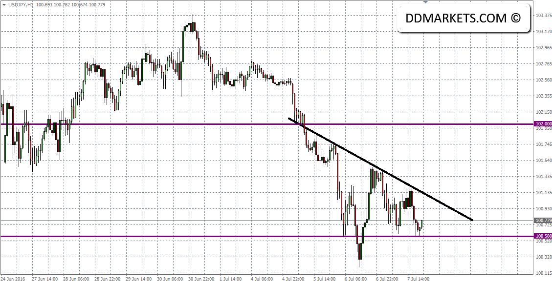 USDJPY 60min Chart 07/07/16